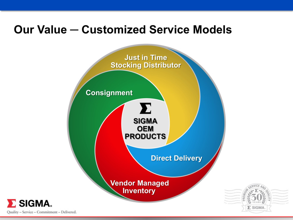 SIGMA OEM_CUSTOMIZED SERVICE MODELS